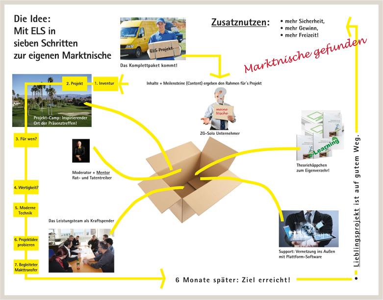ELS-Projekt-Bild